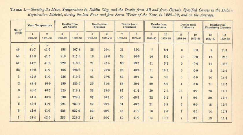 The most significant data in the table shows that in the third week of 1890 the mean temperature was 48.6, higher than any other week and the number of deaths from influenza was 13, significantly higher than any other week.