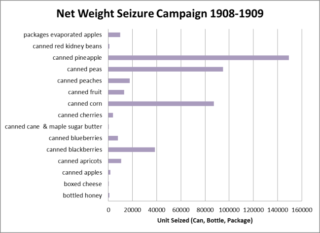 A bar graph showing how many units of a variety of canned and packaged foods were seized in the 1908-1909 net weight seizure campaign with canned pineapple ranking first at about 150,000 cans.