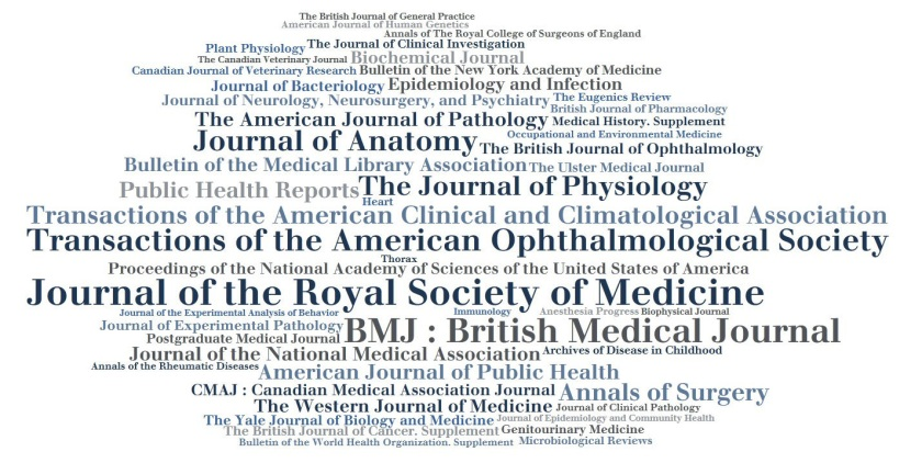 A word cloud in which Journal of the Royal Society of Medicine, British Medical Journal and Transactions of the American Opthalmological Society feature strongly.