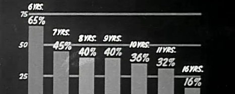 A bar chart shows percentages by age.