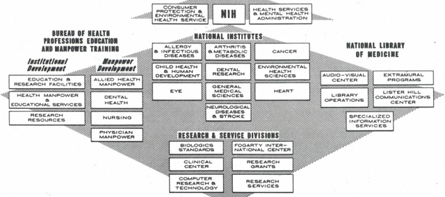 Nlm Becomes An Official Part Of Nih April 1 1968 Circulating Now