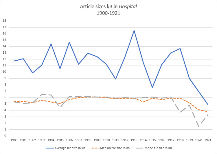 Line graph showing the median and mode file sizes generally between 4.5 and 7, while the Average size spikes in 1913, dips in 1915 and falls sharply to below the previous median in 1920.