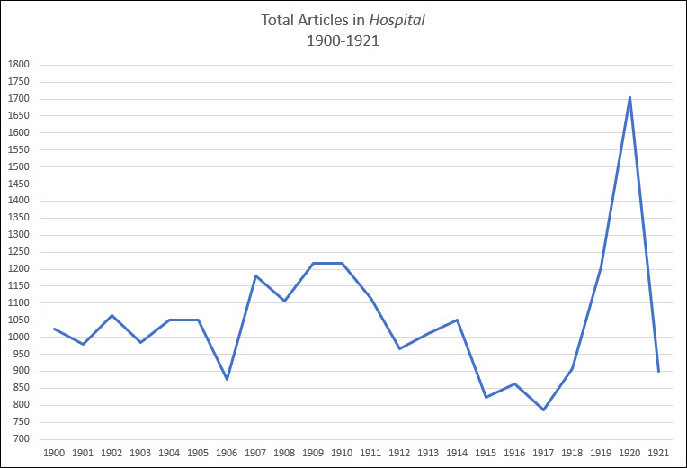 Line graph showing a dip in 1906, a moderate rise to 1910, a low point in 1917, and a spike to over 1700 articles in 1920.