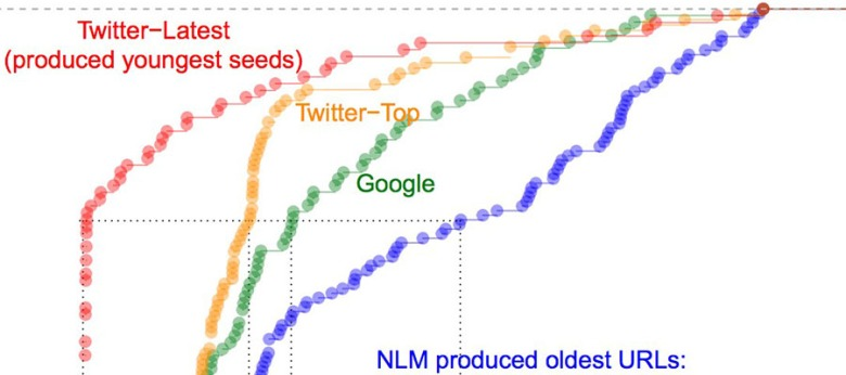 Detail from a line graph showing the distribution of ages for Twitter-Latest, Twitter-Top, Google, and NLM seed URLs.