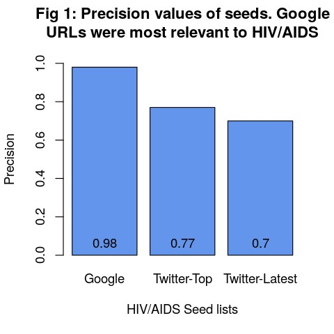 A bar graph showing seed precision rankings.