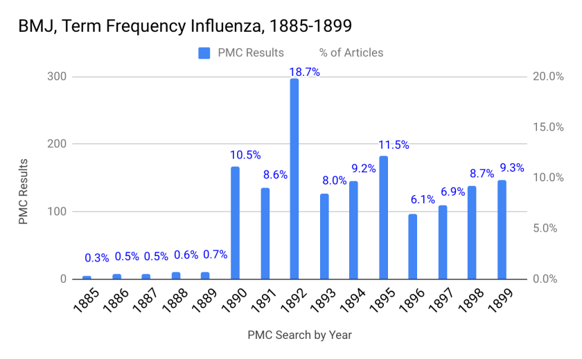 A bar graph showing a peak in 1892 of the word influenza appearing in 18.7% of articles.