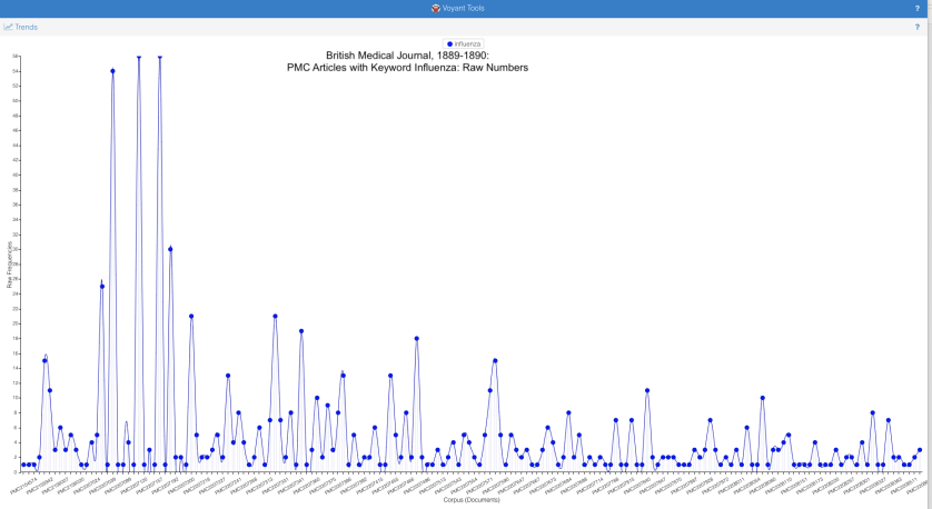 Premise Indicator Words: Revealing Data: Using Term Frequency To Chart Influenza