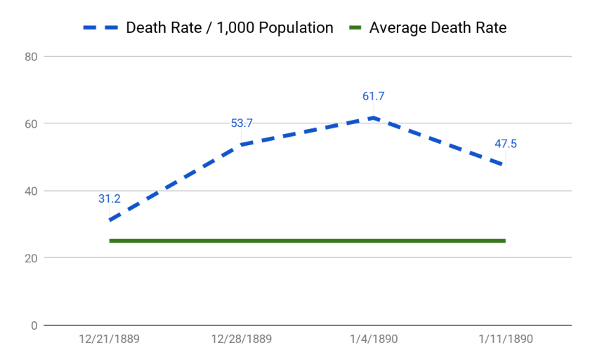 A chart showing the death rate spiking over the average duing the influenza period.