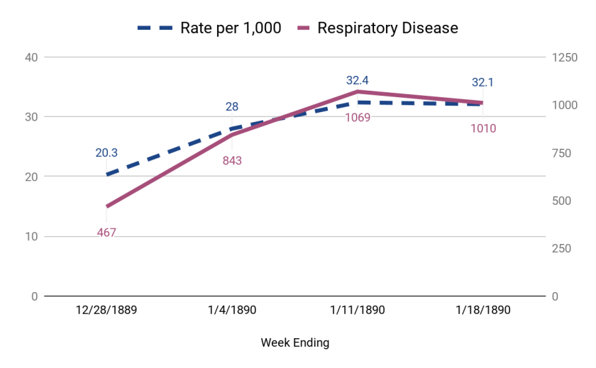 A chart showing respiratory diseases as a small but growing percentage of overall deaths.