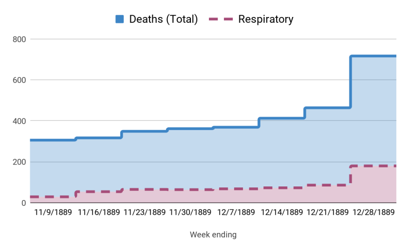 A chart showing respiratory deaths increasing in similar increments with the total number of deaths.