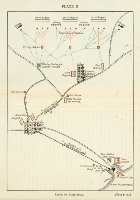 A map with paths connecting fighting units, field hospitals, hospital trains, hospital ships, and base hospitals.,